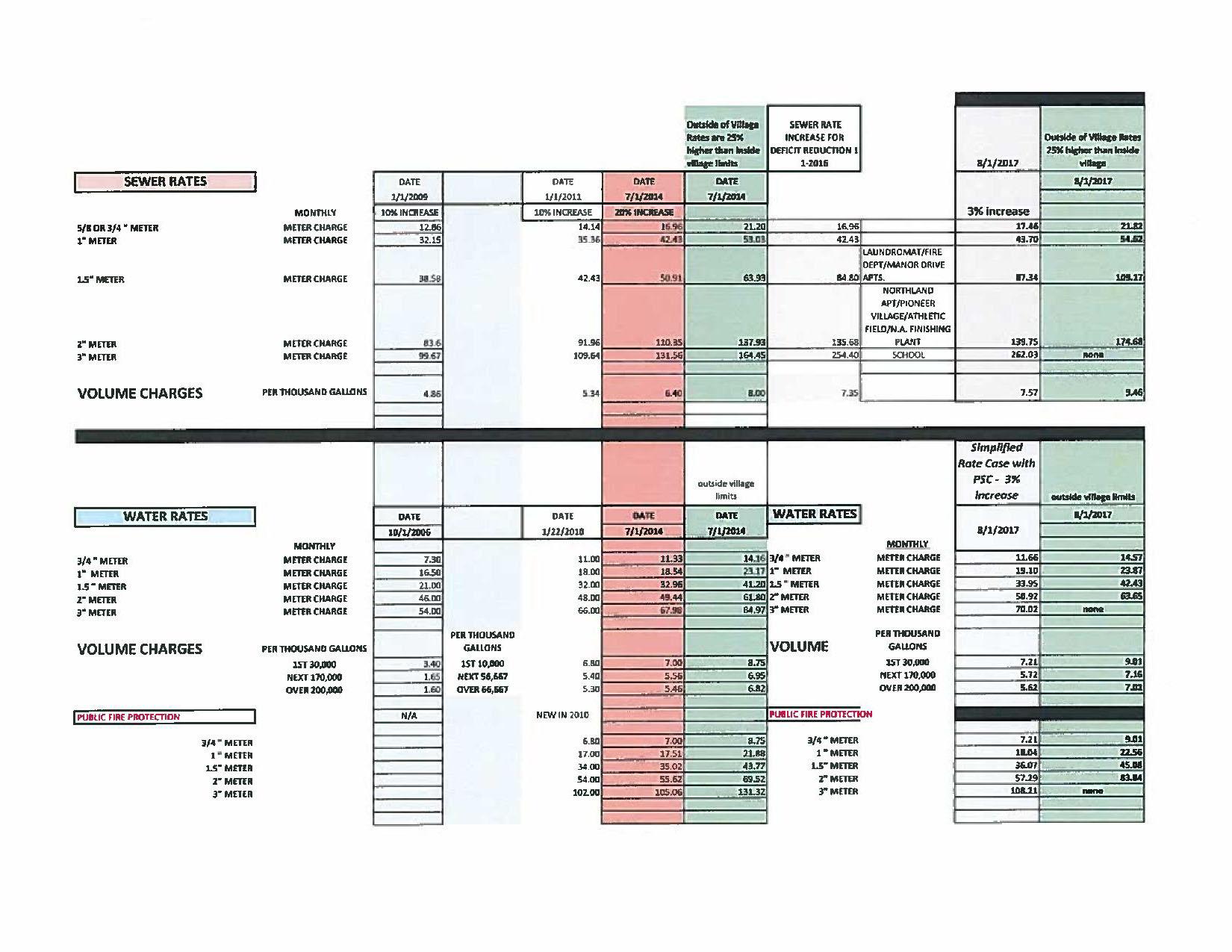 SURINGWATERSEWERUTILITYRATES-page-001
